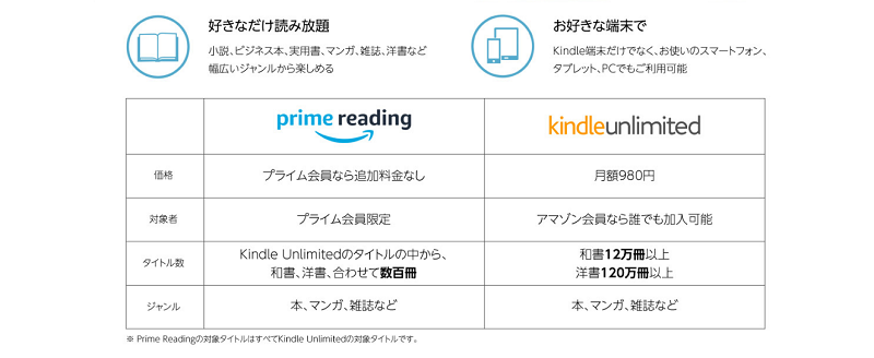 Prime reading kindle unlimited